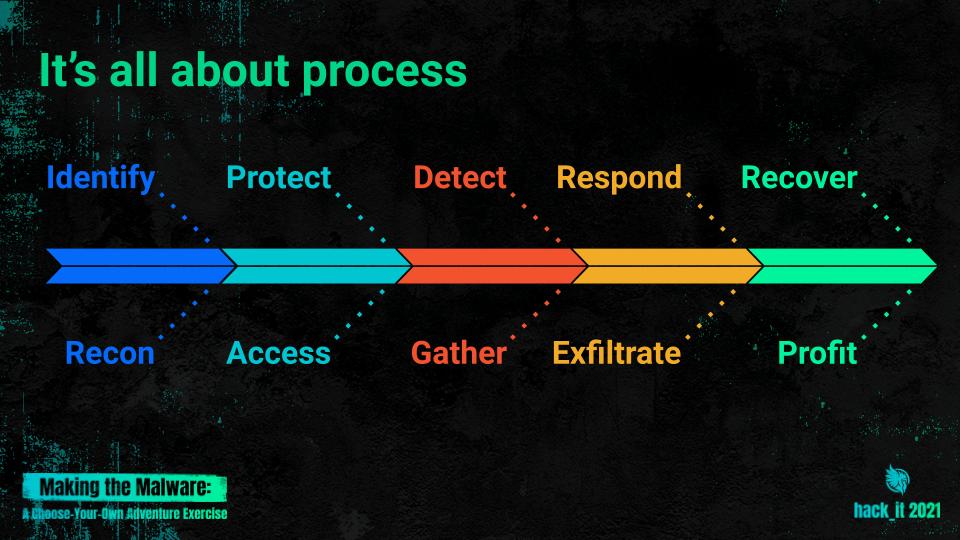 Making-Malware-NIST