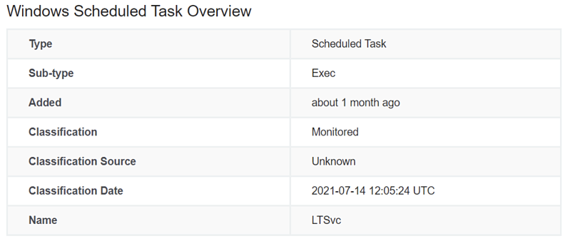 Scheduled Task Overview
